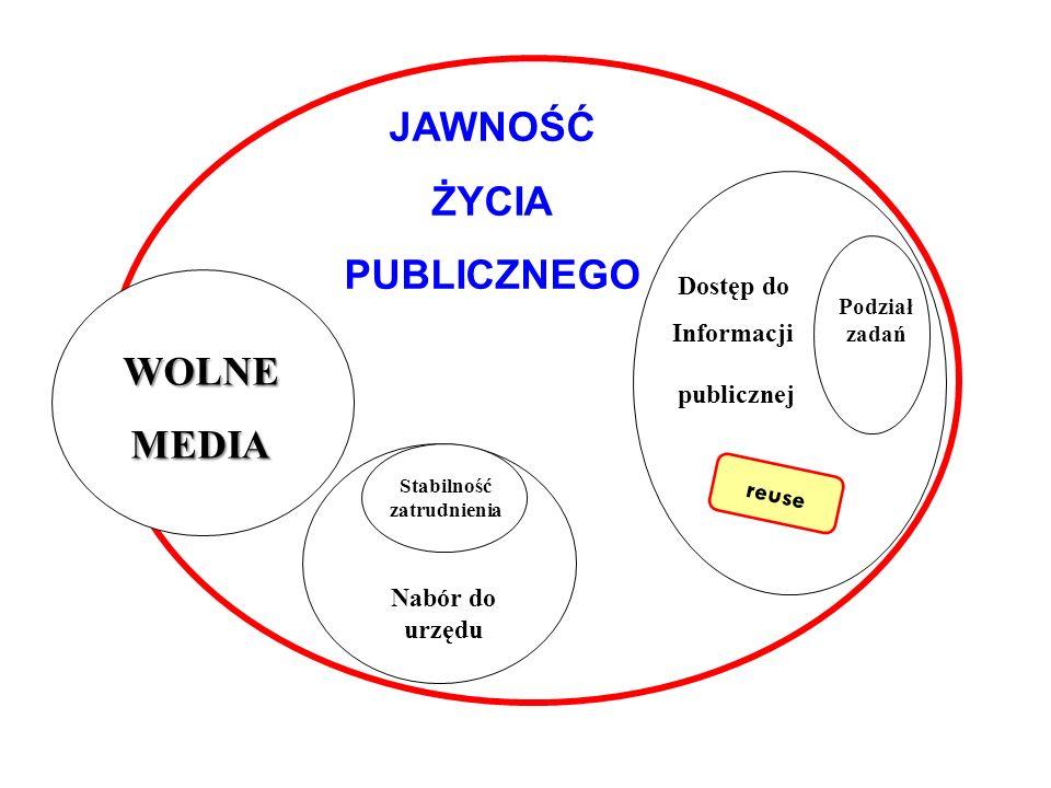 JAWNOŚĆ ŻYCIA PUBLICZNEGO Dostęp do Informacji publicznej WOLNEMEDIA Nabór do urzędu Podział zadań Stabilność zatrudnienia reuse