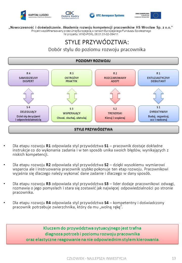 STYLE PRZYWÓDZTWA: Dobór stylu do poziomu rozwoju pracownika Dla etapu rozwoju R1 odpowiada styl przywództwa S1 – pracownik dostaje dokładne instrukcj