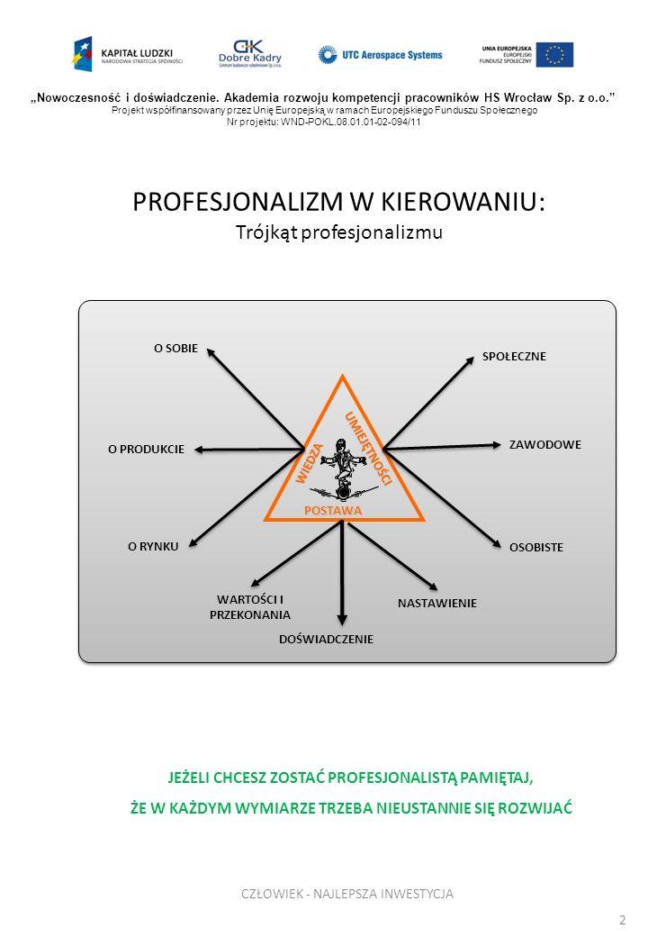 PROFESJONALIZM W KIEROWANIU: Trójkąt profesjonalizmu 2 WIEDZA POSTAWA SPOŁECZNE ZAWODOWE OSOBISTE WARTOŚCI I PRZEKONANIA DOŚWIADCZENIE O RYNKU O PRODU