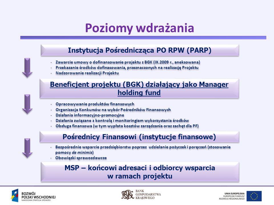 Wykluczenia w finansowaniu Fundusze Europejskie dla rozwoju Polski Wschodniej Pokrywanie bieżących kosztów prowadzenia działalności gospodarczej Cele konsumpcyjne Spłatę pożyczek i kredytów zaciągniętych w innych instytucjach finansowych Spłatę zobowiązań publiczno – prawnych Wsparcie nie może być przeznaczone