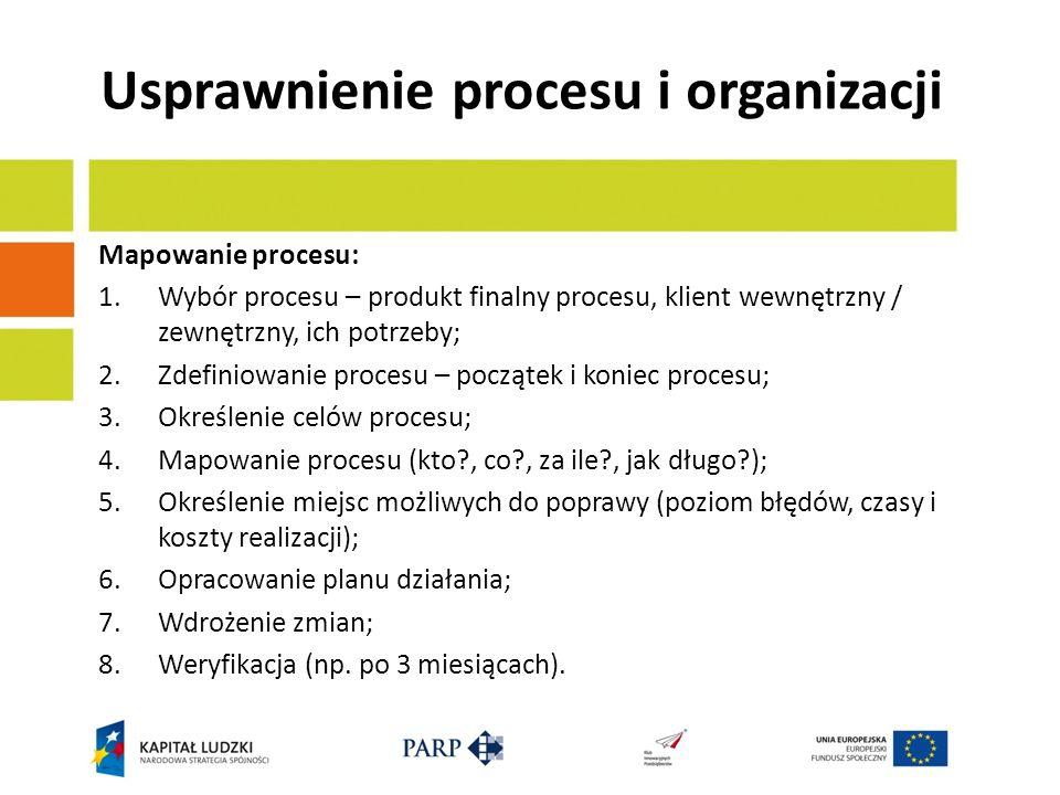 Usprawnienie procesu i organizacji Mapowanie procesu: 1.Wybór procesu – produkt finalny procesu, klient wewnętrzny / zewnętrzny, ich potrzeby; 2.Zdefi