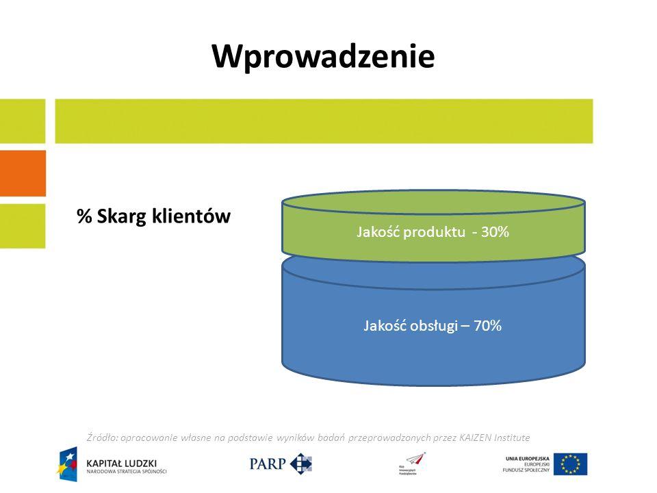 Budowa i rozwój zespołu Standardy usług: Dostępność w godzinach pracy (np.