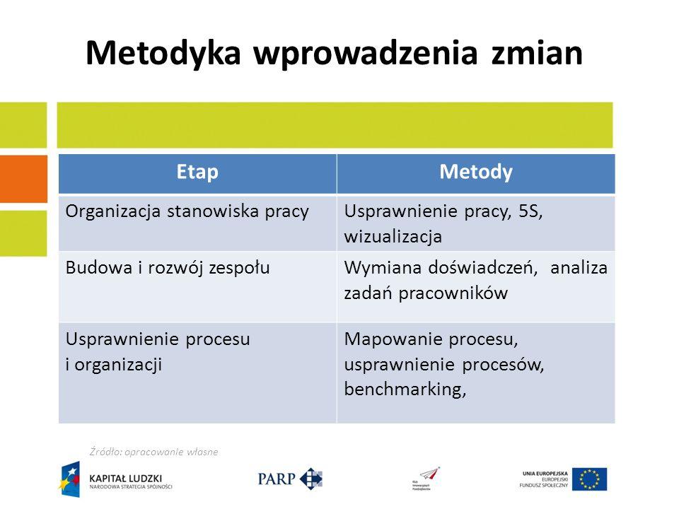 Metodyka wprowadzenia zmian EtapMetody Organizacja stanowiska pracyUsprawnienie pracy, 5S, wizualizacja Budowa i rozwój zespołuWymiana doświadczeń, an