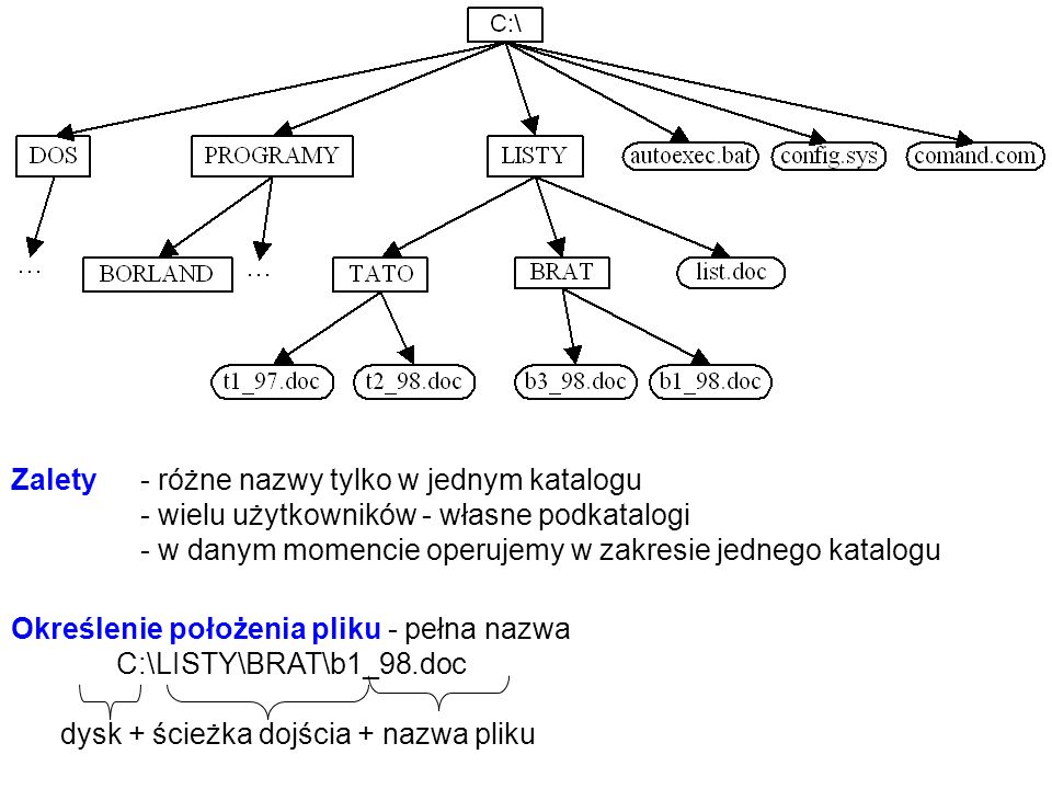 Zalety - różne nazwy tylko w jednym katalogu - wielu użytkowników - własne podkatalogi - w danym momencie operujemy w zakresie jednego katalogu Określenie położenia pliku - pełna nazwa C:\LISTY\BRAT\b1_98.doc dysk + ścieżka dojścia + nazwa pliku