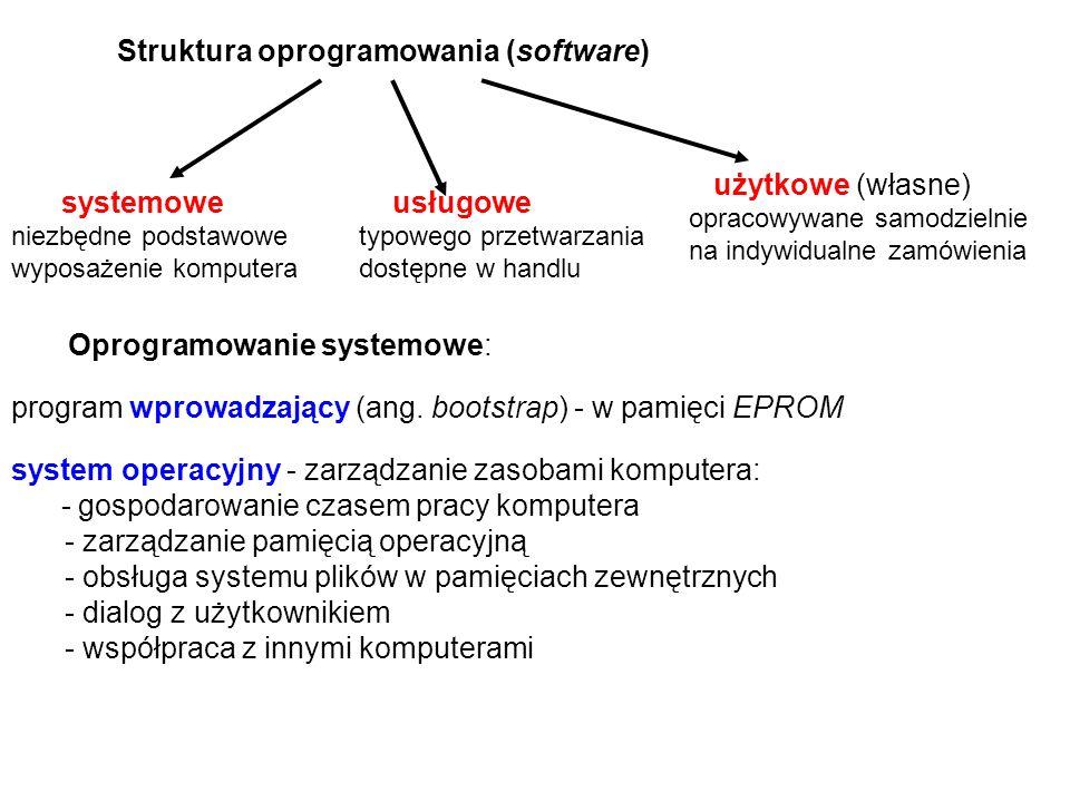 Struktura oprogramowania (software) Oprogramowanie systemowe: system operacyjny - zarządzanie zasobami komputera: - gospodarowanie czasem pracy komputera - zarządzanie pamięcią operacyjną - obsługa systemu plików w pamięciach zewnętrznych - dialog z użytkownikiem - współpraca z innymi komputerami program wprowadzający (ang.