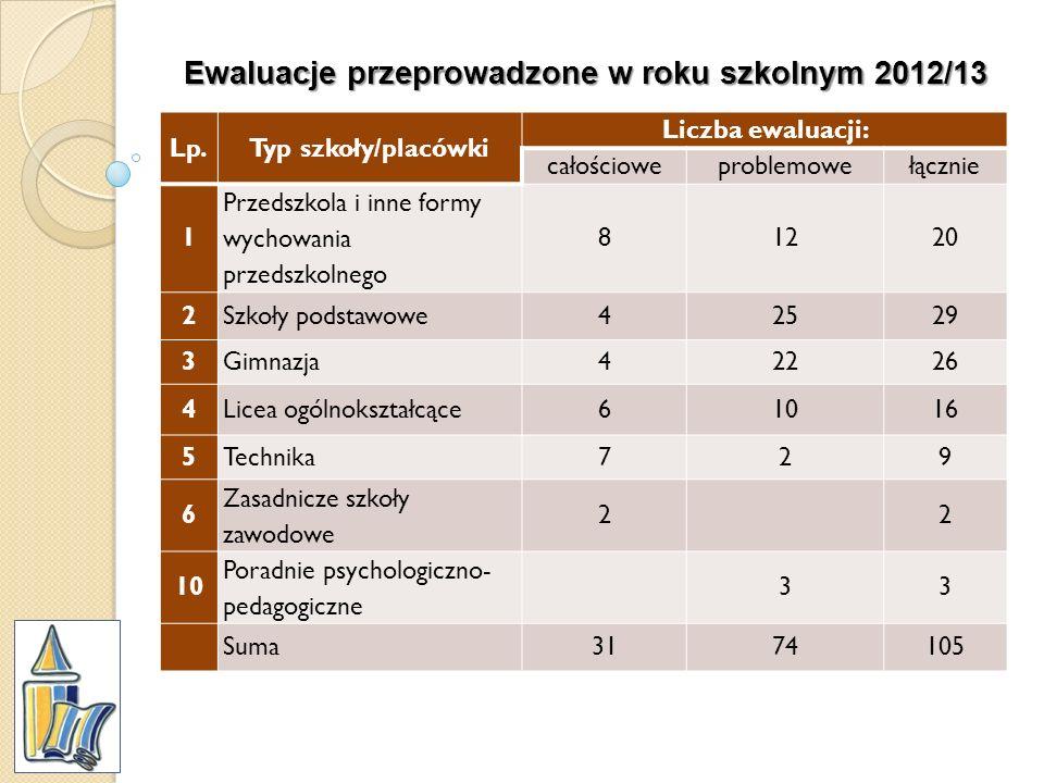 Ewaluacje przeprowadzone w roku szkolnym 2012/13 Lp.Typ szkoły/placówki Liczba ewaluacji: całościoweproblemowełącznie 1 Przedszkola i inne formy wycho