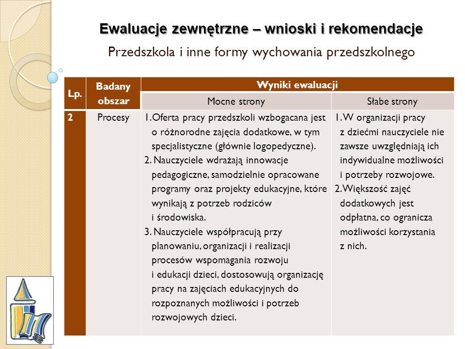 Ewaluacje zewnętrzne – wnioski i rekomendacje Przedszkola i inne formy wychowania przedszkolnego Lp. Badany obszar Wyniki ewaluacji Mocne stronySłabe
