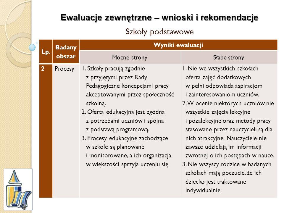 Ewaluacje zewnętrzne – wnioski i rekomendacje Szkoły podstawowe Lp. Badany obszar Wyniki ewaluacji Mocne stronySłabe strony 2Procesy 1. Szkoły pracują