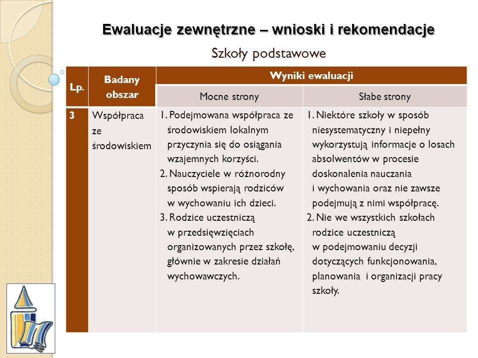 Ewaluacje zewnętrzne – wnioski i rekomendacje Szkoły podstawowe Lp. Badany obszar Wyniki ewaluacji Mocne stronySłabe strony 3Współpraca ze środowiskie