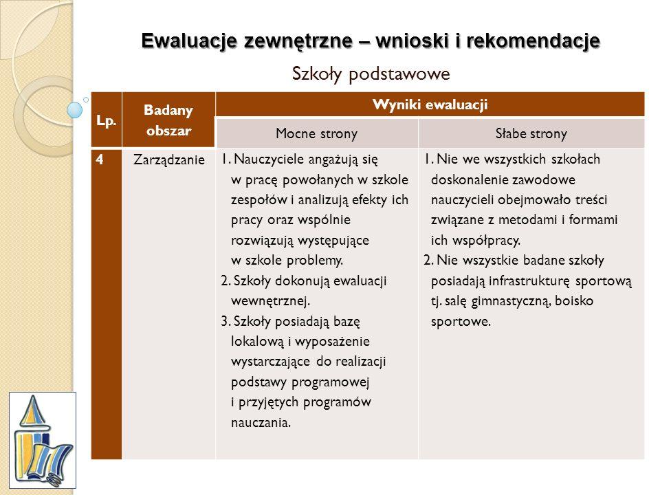 Ewaluacje zewnętrzne – wnioski i rekomendacje Szkoły podstawowe Lp. Badany obszar Wyniki ewaluacji Mocne stronySłabe strony 4Zarządzanie 1. Nauczyciel