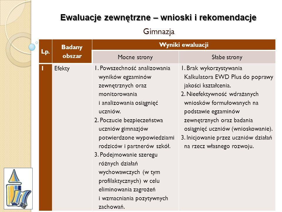 Ewaluacje zewnętrzne – wnioski i rekomendacje Gimnazja Lp. Badany obszar Wyniki ewaluacji Mocne stronySłabe strony 1Efekty 1. Powszechność analizowani