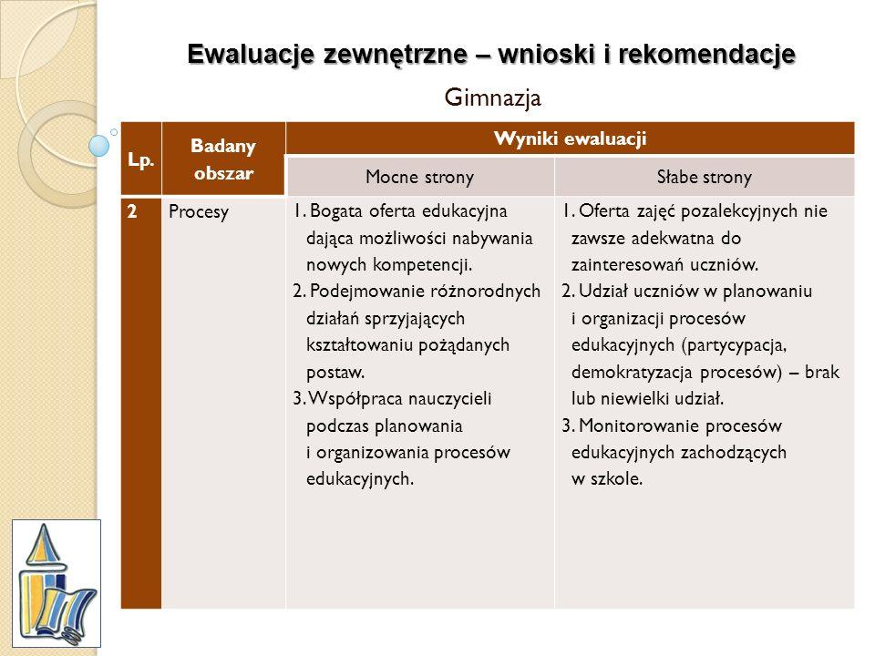 Ewaluacje zewnętrzne – wnioski i rekomendacje Gimnazja Lp. Badany obszar Wyniki ewaluacji Mocne stronySłabe strony 2Procesy 1. Bogata oferta edukacyjn