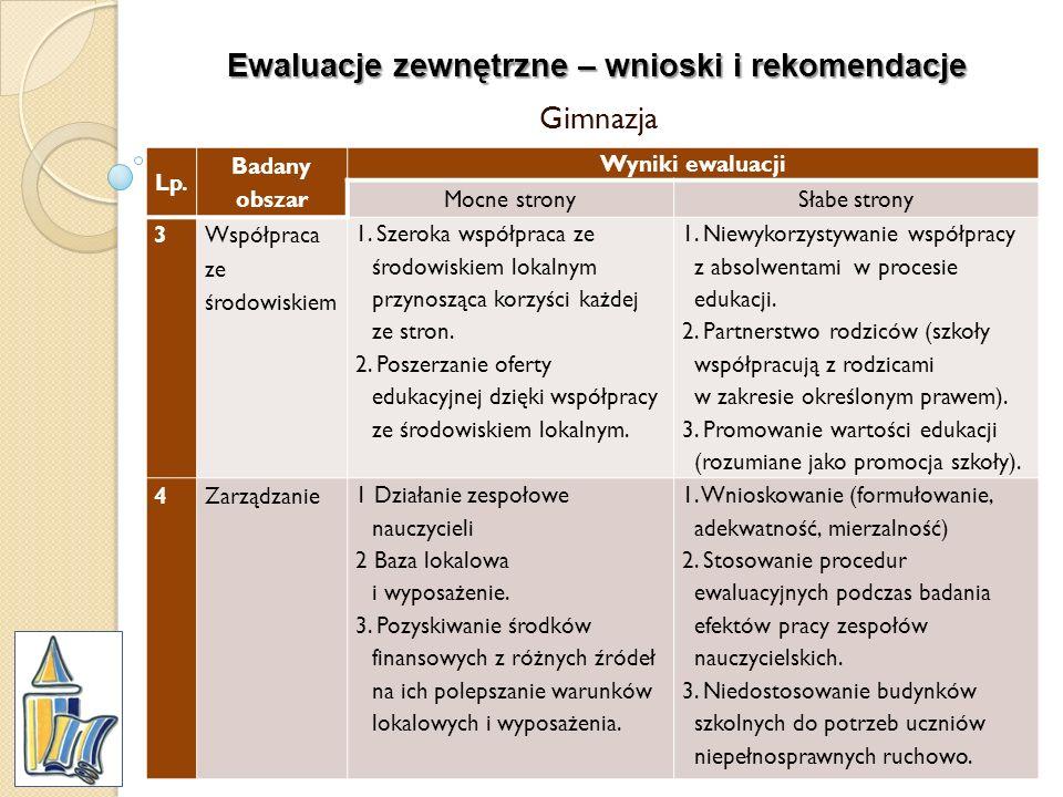 Ewaluacje zewnętrzne – wnioski i rekomendacje Gimnazja Lp. Badany obszar Wyniki ewaluacji Mocne stronySłabe strony 3 Współpraca ze środowiskiem 1. Sze