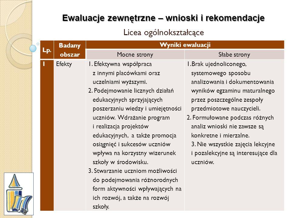 Ewaluacje zewnętrzne – wnioski i rekomendacje Licea ogólnokształcące Lp. Badany obszar Wyniki ewaluacji Mocne stronySłabe strony 1Efekty1. Efektywna w