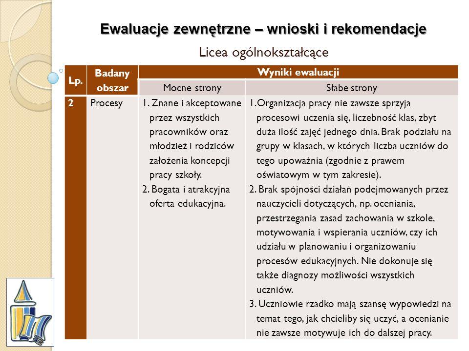 Ewaluacje zewnętrzne – wnioski i rekomendacje Licea ogólnokształcące Lp. Badany obszar Wyniki ewaluacji Mocne stronySłabe strony 2Procesy1. Znane i ak