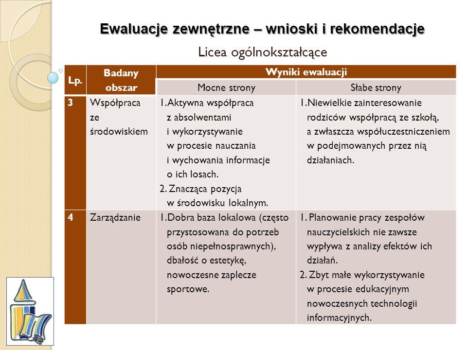 Ewaluacje zewnętrzne – wnioski i rekomendacje Licea ogólnokształcące Lp. Badany obszar Wyniki ewaluacji Mocne stronySłabe strony 3 Współpraca ze środo
