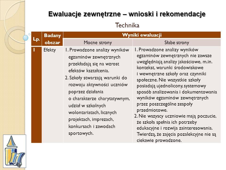 Ewaluacje zewnętrzne – wnioski i rekomendacje Technika Lp. Badany obszar Wyniki ewaluacji Mocne stronySłabe strony 1Efekty1. Prowadzone analizy wynikó