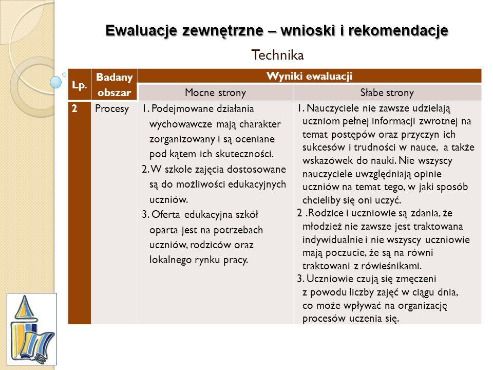 Ewaluacje zewnętrzne – wnioski i rekomendacje Technika Lp. Badany obszar Wyniki ewaluacji Mocne stronySłabe strony 2Procesy1. Podejmowane działania wy