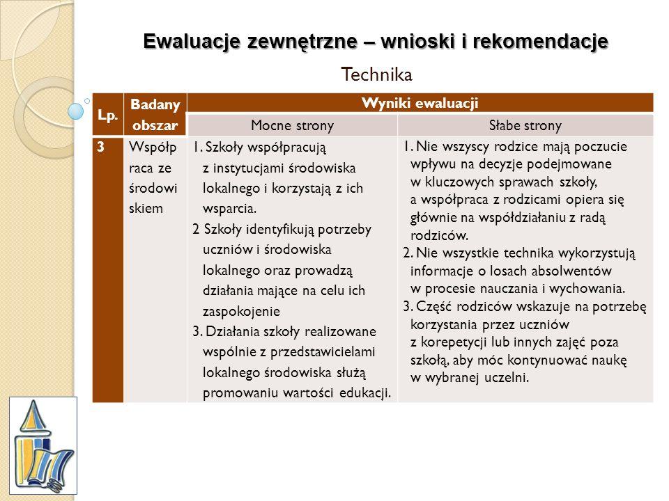 Ewaluacje zewnętrzne – wnioski i rekomendacje Technika Lp. Badany obszar Wyniki ewaluacji Mocne stronySłabe strony 3Współp raca ze środowi skiem 1. Sz