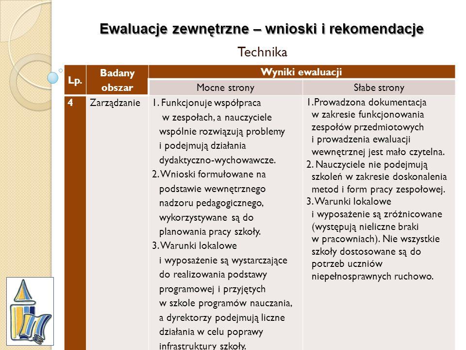 Ewaluacje zewnętrzne – wnioski i rekomendacje Technika Lp. Badany obszar Wyniki ewaluacji Mocne stronySłabe strony 4Zarządzanie1. Funkcjonuje współpra