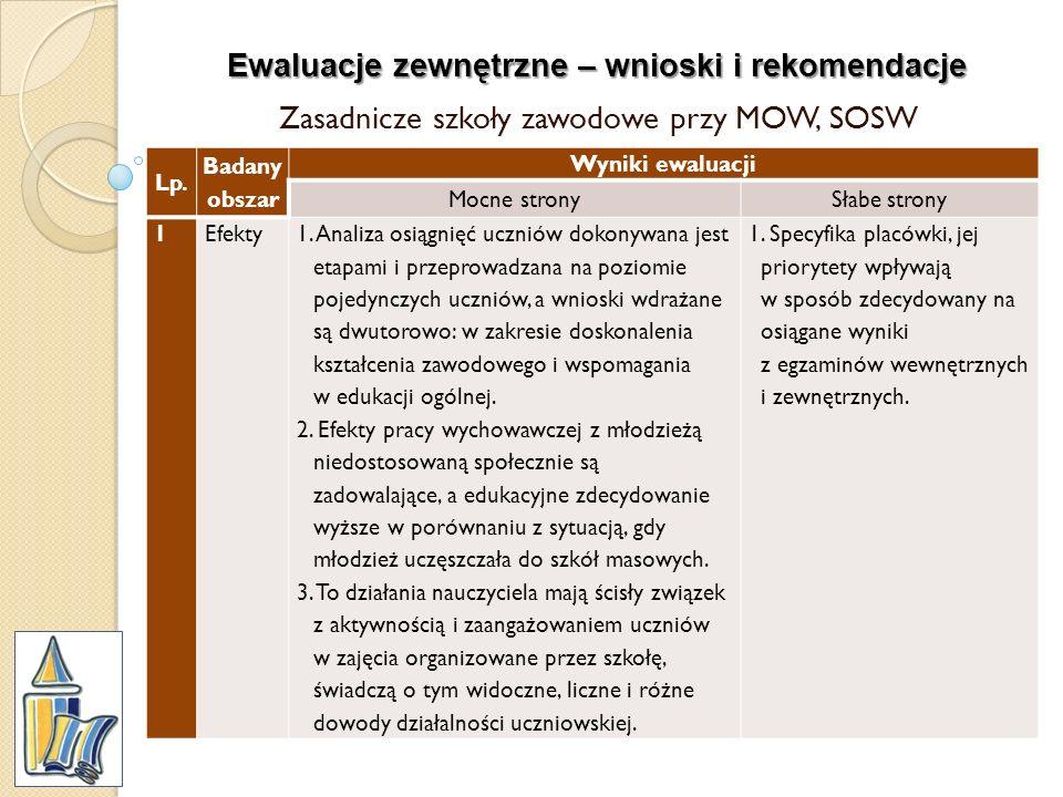 Ewaluacje zewnętrzne – wnioski i rekomendacje Zasadnicze szkoły zawodowe przy MOW, SOSW Lp. Badany obszar Wyniki ewaluacji Mocne stronySłabe strony 1E