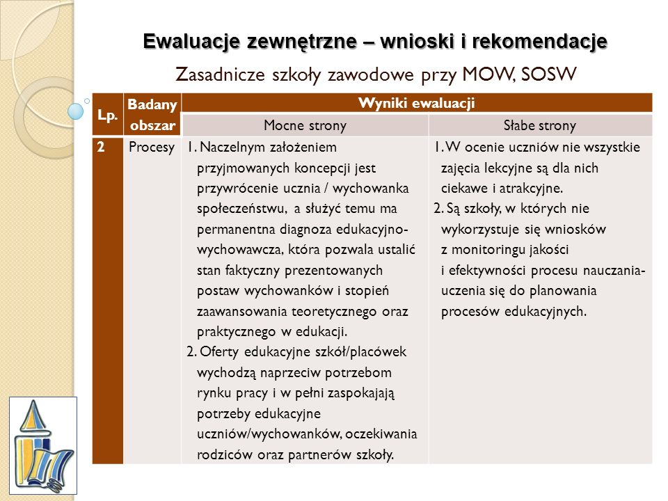 Ewaluacje zewnętrzne – wnioski i rekomendacje Zasadnicze szkoły zawodowe przy MOW, SOSW Lp. Badany obszar Wyniki ewaluacji Mocne stronySłabe strony 2P