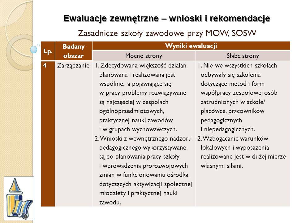 Ewaluacje zewnętrzne – wnioski i rekomendacje Zasadnicze szkoły zawodowe przy MOW, SOSW Lp. Badany obszar Wyniki ewaluacji Mocne stronySłabe strony 4Z