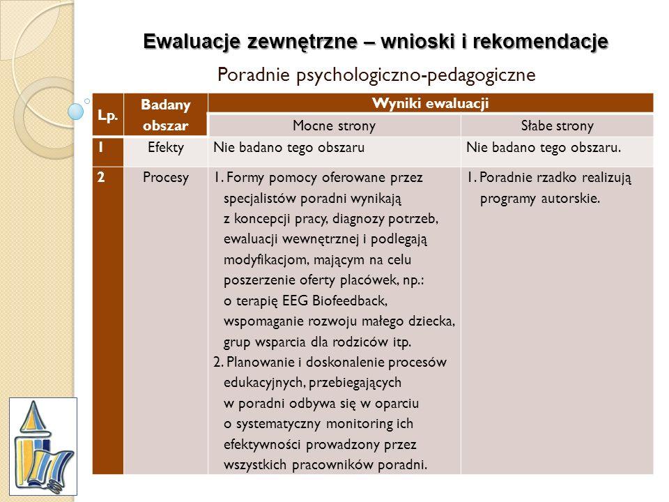 Ewaluacje zewnętrzne – wnioski i rekomendacje Poradnie psychologiczno-pedagogiczne Lp. Badany obszar Wyniki ewaluacji Mocne stronySłabe strony 1Efekty