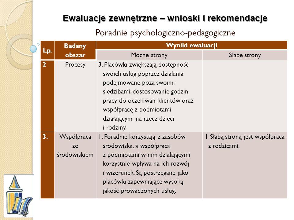 Ewaluacje zewnętrzne – wnioski i rekomendacje Poradnie psychologiczno-pedagogiczne Lp. Badany obszar Wyniki ewaluacji Mocne stronySłabe strony 2Proces