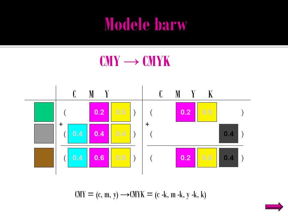 CMY CMYK ( ( ( + 0.2 0.4 0.5 0.6 0.4 0.9 C M Y ) ) ) ( ( ( + 0.2 0.4 0.5 0.20.5 C M Y K ) ) )0.4 CMY = (c, m, y) CMYK = (c -k, m -k, y -k, k)
