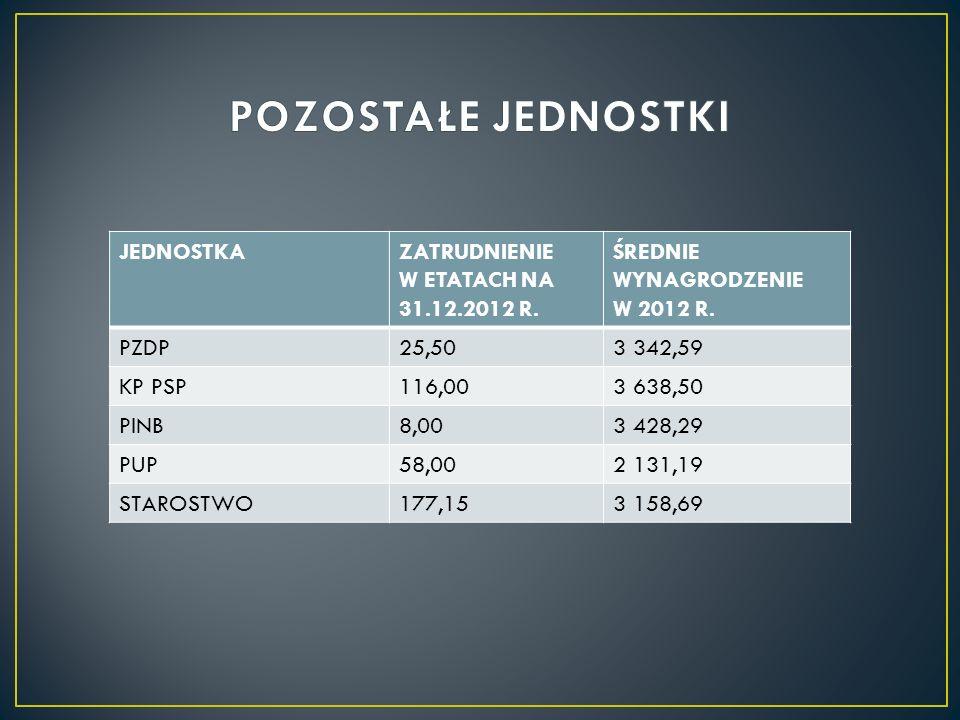 JEDNOSTKAZATRUDNIENIE W ETATACH NA 31.12.2012 R.ŚREDNIE WYNAGRODZENIE W 2012 R.