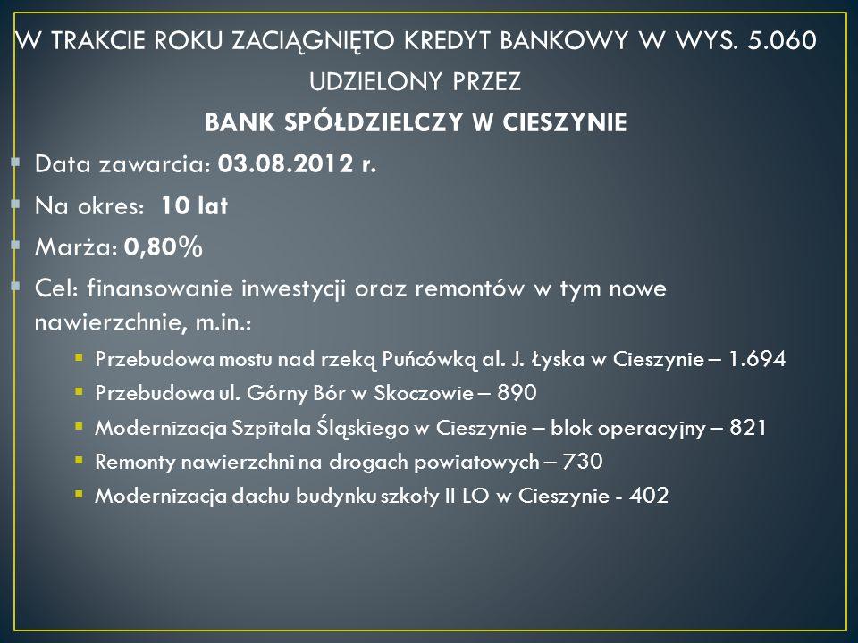 W TRAKCIE ROKU ZACIĄGNIĘTO KREDYT BANKOWY W WYS.