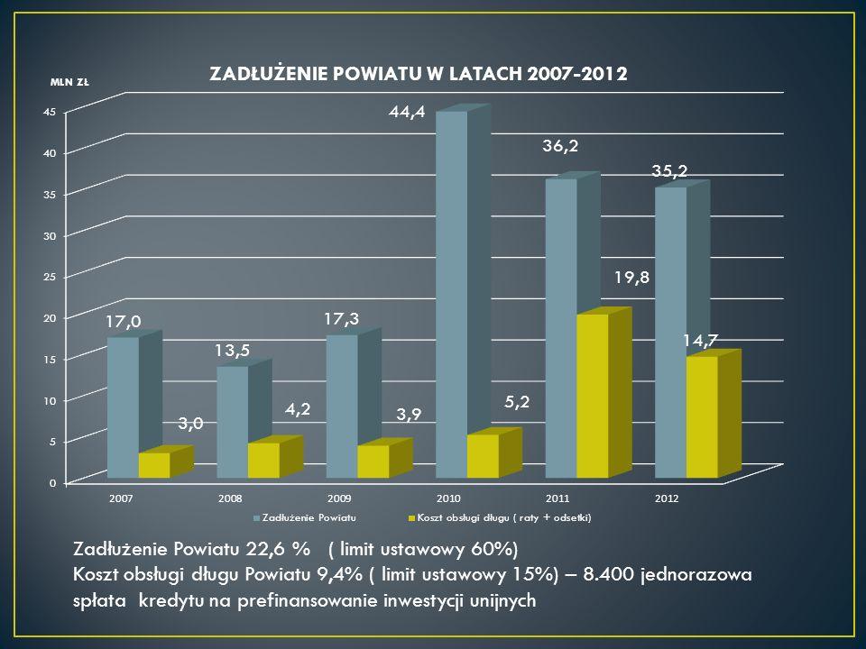 Zadłużenie Powiatu 22,6 % ( limit ustawowy 60%) Koszt obsługi długu Powiatu 9,4% ( limit ustawowy 15%) – 8.400 jednorazowa spłata kredytu na prefinansowanie inwestycji unijnych