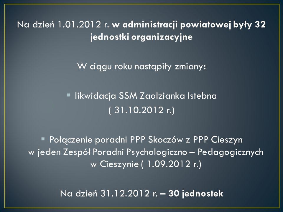 Na dzień 1.01.2012 r. w administracji powiatowej były 32 jednostki organizacyjne W ciągu roku nastąpiły zmiany: likwidacja SSM Zaolzianka Istebna ( 31