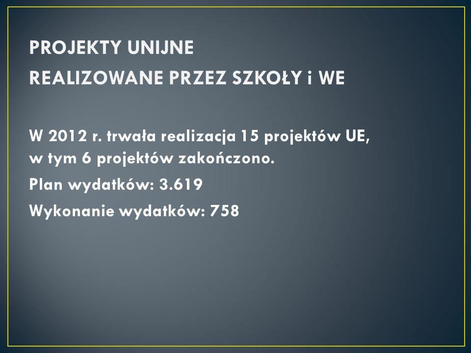 PROJEKTY UNIJNE REALIZOWANE PRZEZ SZKOŁY i WE W 2012 r.