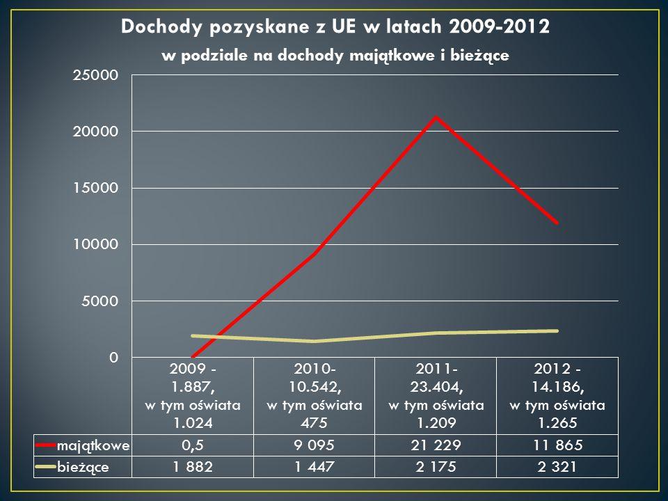 Dochody pozyskane z UE w latach 2009-2012 w podziale na dochody majątkowe i bieżące
