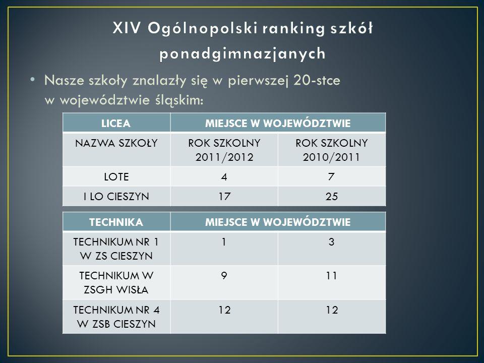 Nasze szkoły znalazły się w pierwszej 20-stce w województwie śląskim: LICEAMIEJSCE W WOJEWÓDZTWIE NAZWA SZKOŁYROK SZKOLNY 2011/2012 ROK SZKOLNY 2010/2