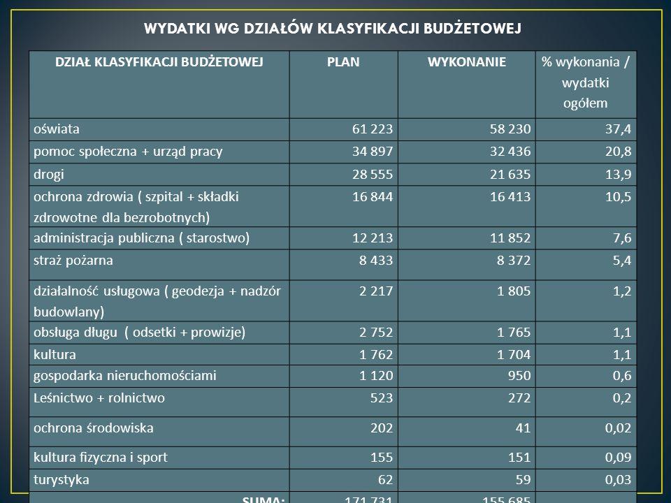 WYDATKI WG DZIAŁÓW KLASYFIKACJI BUDŻETOWEJ DZIAŁ KLASYFIKACJI BUDŻETOWEJPLANWYKONANIE % wykonania / wydatki ogółem oświata61 22358 23037,4 pomoc społe