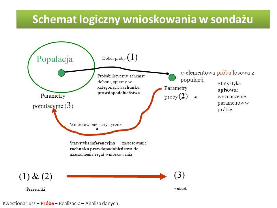 Populacja n-elementowa próba losowa z populacji Wnioskowanie statystyczne Dobór próby (1) Parametry próby (2) Parametry populacyjne ( 3 ) Statystyka i