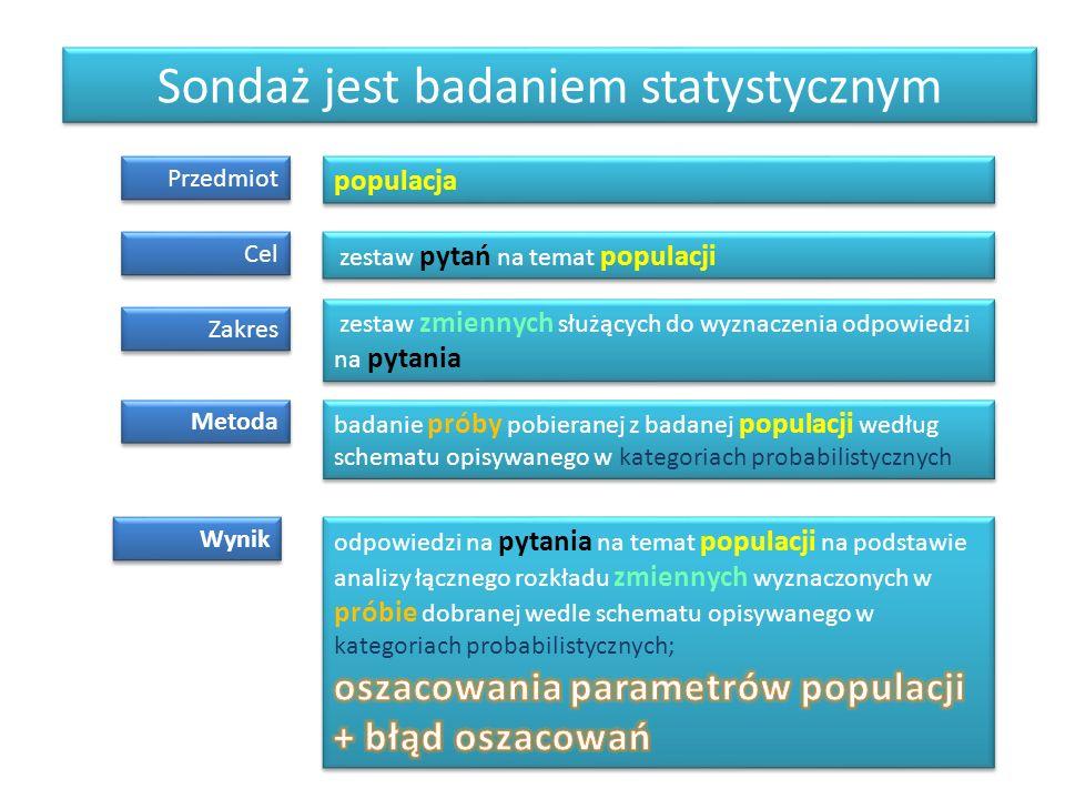 Sondaż jest badaniem statystycznym Przedmiot Zakres Cel Metoda Wynik populacja zestaw pytań na temat populacji zestaw zmiennych służących do wyznaczen
