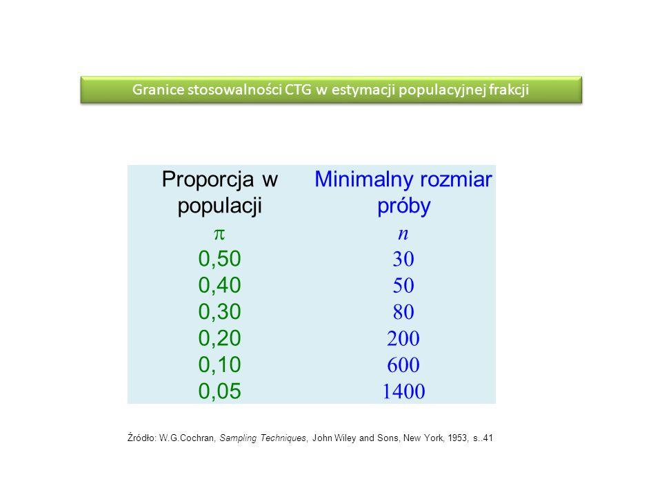 Proporcja w populacji Minimalny rozmiar próby n 0,50 30 0,40 50 0,30 80 0,20 200 0,10 600 0,05 1400 Źródło: W.G.Cochran, Sampling Techniques, John Wil