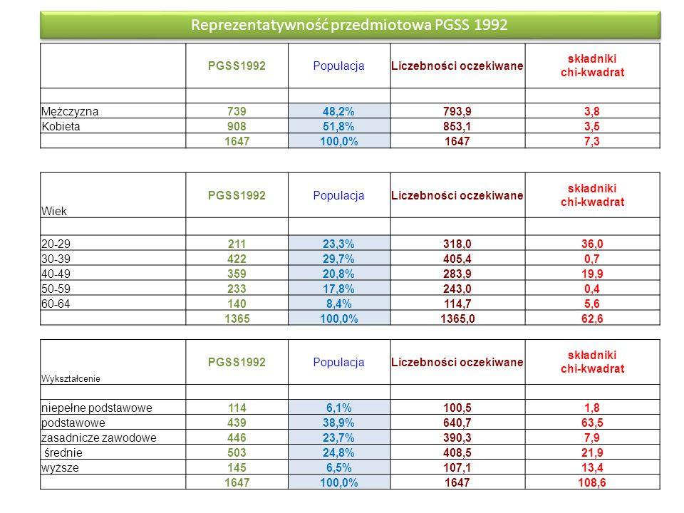 PGSS1992PopulacjaLiczebności oczekiwane składniki chi-kwadrat Mężczyzna 73948,2%793,93,8 Kobieta 90851,8%853,13,5 1647100,0%16477,3 Wiek PGSS1992Popul