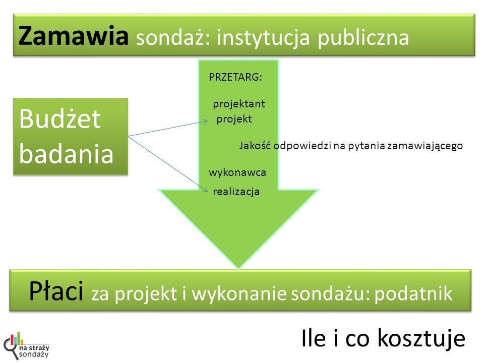 Zamawia sondaż: instytucja publiczna Płaci za projekt i wykonanie sondażu: podatnik PRZETARG: projektant realizacja projekt wykonawca Jakość odpowiedz