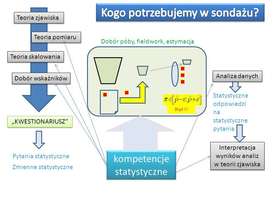 Dobór póby, fieldwork, estymacja Teoria zjawiska Teoria pomiaru Teoria skalowania Dobór wskaźników Pytania statystyczne KWESTIONARIUSZ Błąd !!! Zmienn