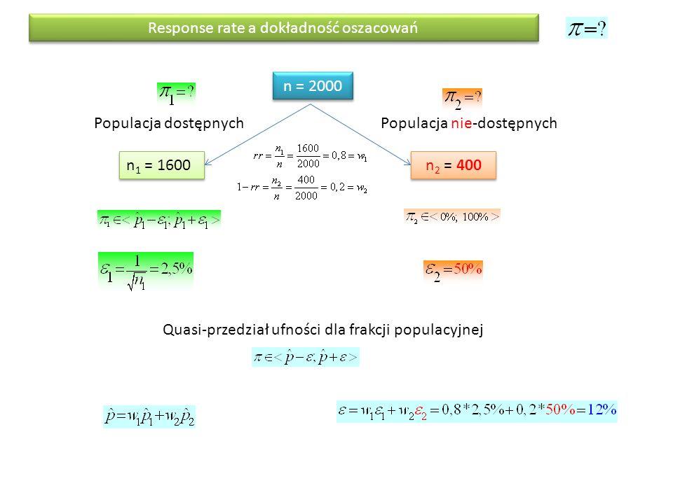 Response rate a dokładność oszacowań Populacja dostępnychPopulacja nie-dostępnych n = 2000 n 1 = 1600 n 2 = 400 Quasi-przedział ufności dla frakcji po