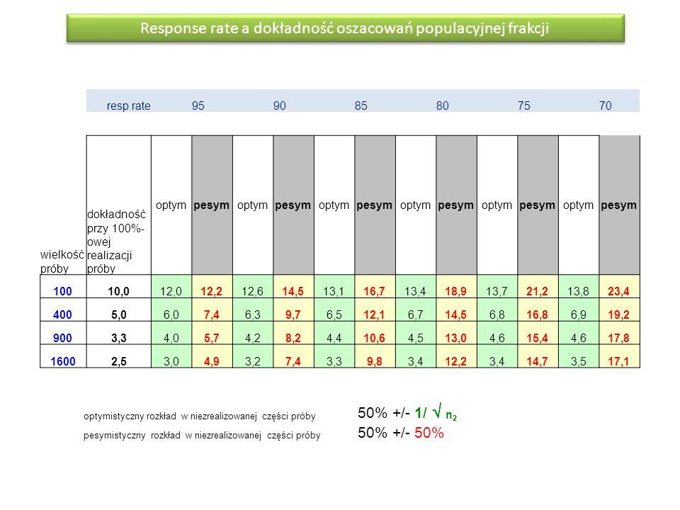 resp rate 95 90 85 80 75 70 wielkość próby dokładność przy 100%- owej realizacji próby optympesymoptympesymoptympesymoptympesymoptympesymoptympesym 10