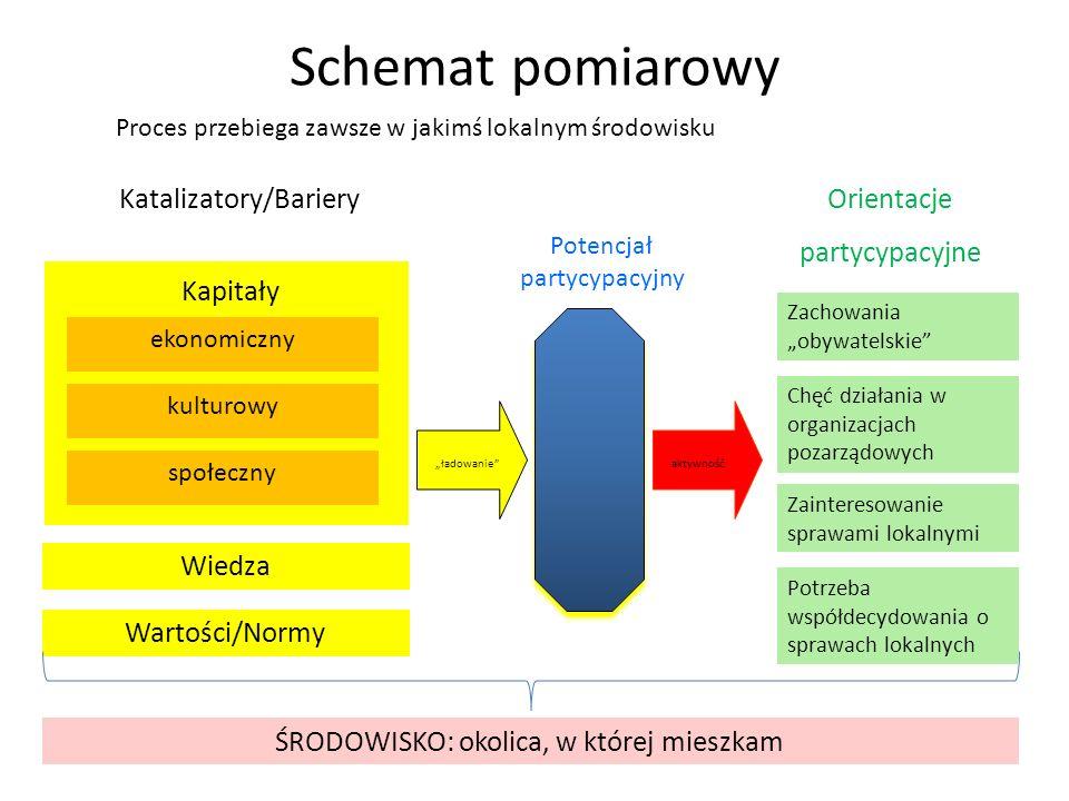 Schemat pomiarowy Katalizatory/Bariery Potencjał partycypacyjny Orientacje partycypacyjne aktywnośćładowanie Wartości/Normy Wiedza Kapitały społeczny