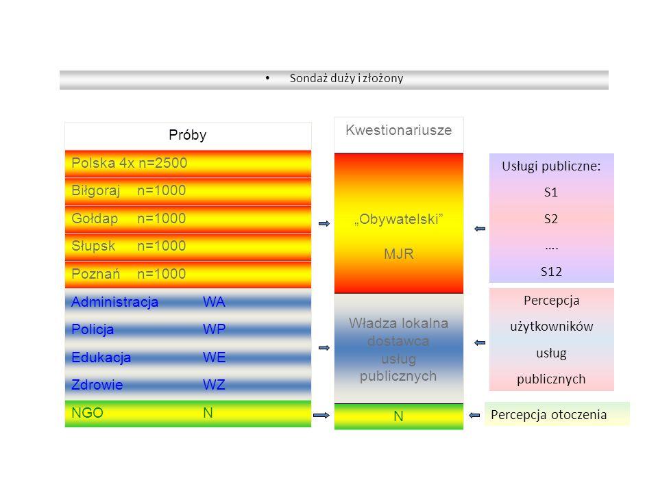Sondaż duży i złożony Próby Polska 4x n=2500 Biłgoraj n=1000 Gołdap n=1000 Słupskn=1000 Poznańn=1000 AdministracjaWA PolicjaWP EdukacjaWE ZdrowieWZ NG