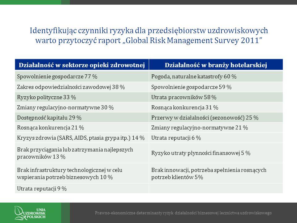 Identyfikując czynniki ryzyka dla przedsiębiorstw uzdrowiskowych warto przytoczyć raport Global Risk Management Survey 2011 Działalność w sektorze opi