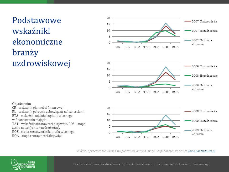 Podstawowe wskaźniki ekonomiczne branży uzdrowiskowej Prawno-ekonomiczne determinanty ryzyk działalności biznesowej lecznictwa uzdrowiskowego Objaśnie
